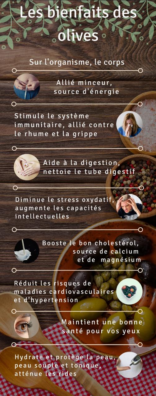 Les bienfaits des olives