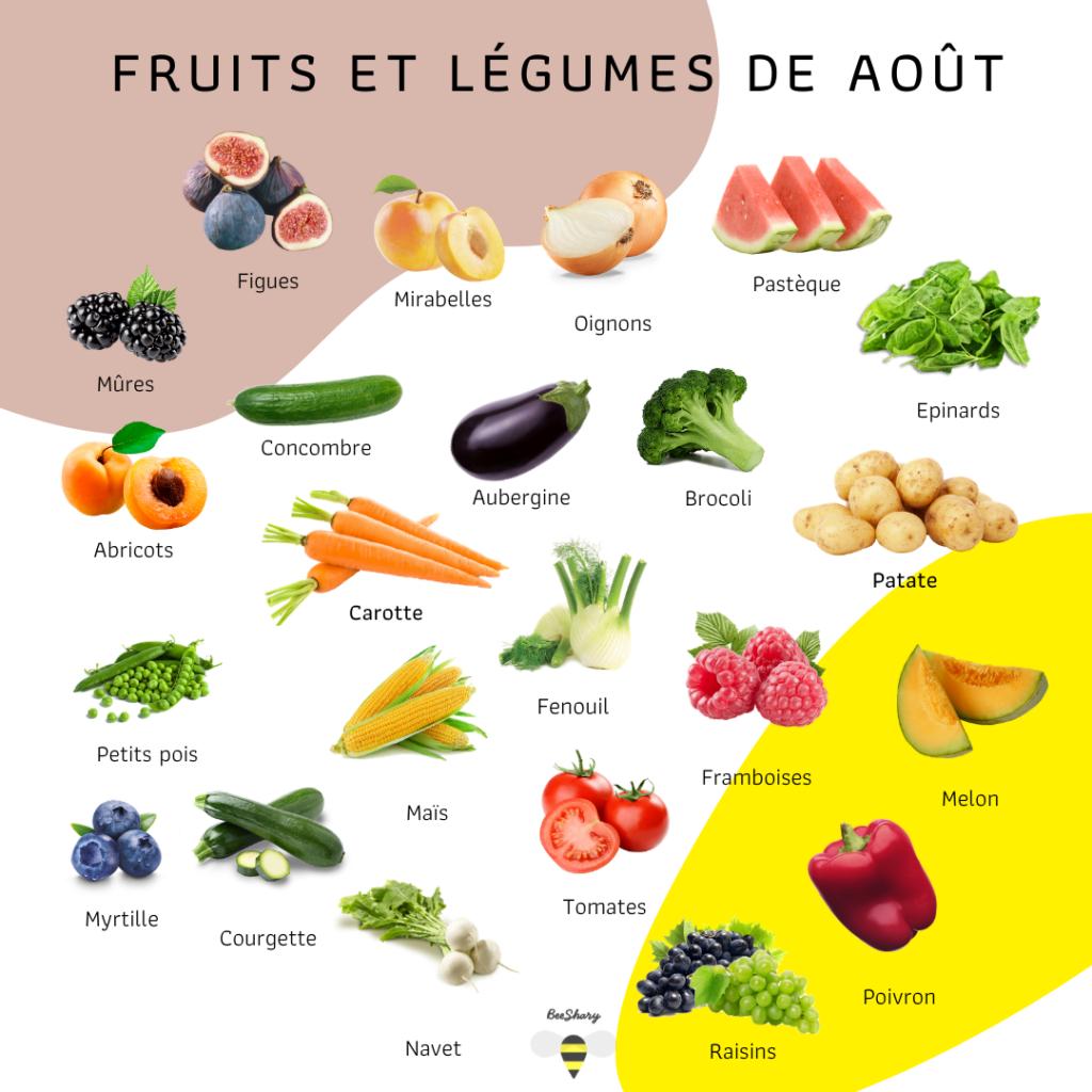 fruits et légumes d'août by BeeShary